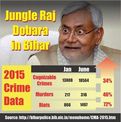 Bihar lives in gunda raj...