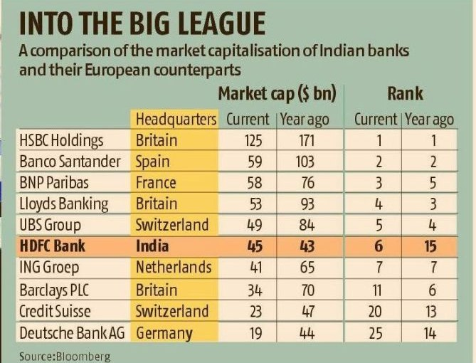 Indian Private Banks Are Worth More Than Big European Banks