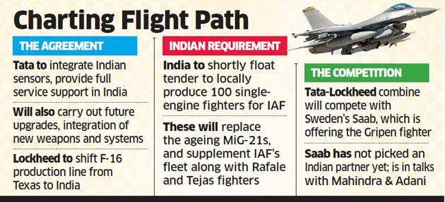 Somewhat Advanced Planes Production Will Move To India