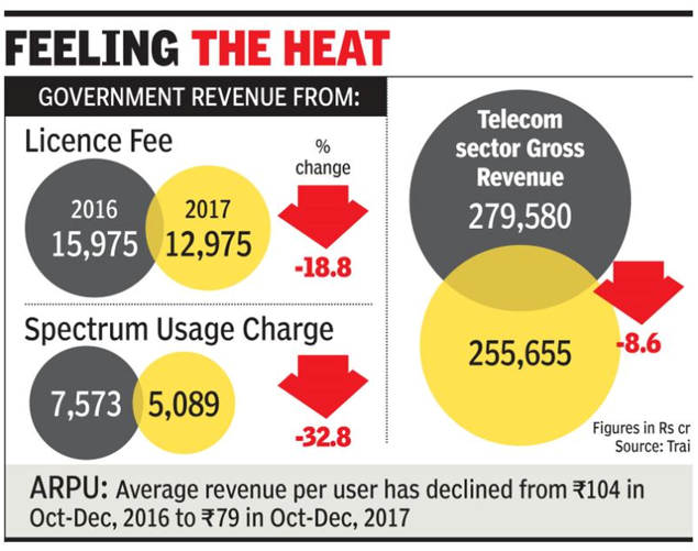 India's Telecom Price Wars - Consumer Wins, Government Loses..