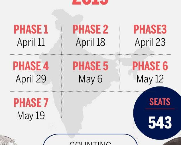Sixth Phase Of Lok Sabha Polls Will Be Held for 59 seats In The Seven States Of India