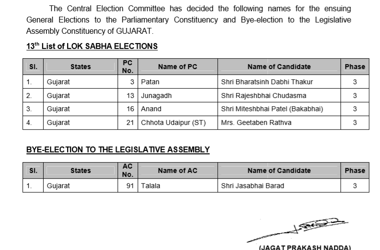 Bjp released 4 more candidate name list for lok sabhaa election, ourvoice, werIndia