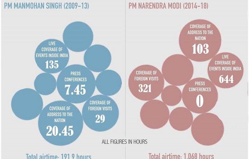 PM Modi got 6 times more airtime than Manmohan Singh on AIR